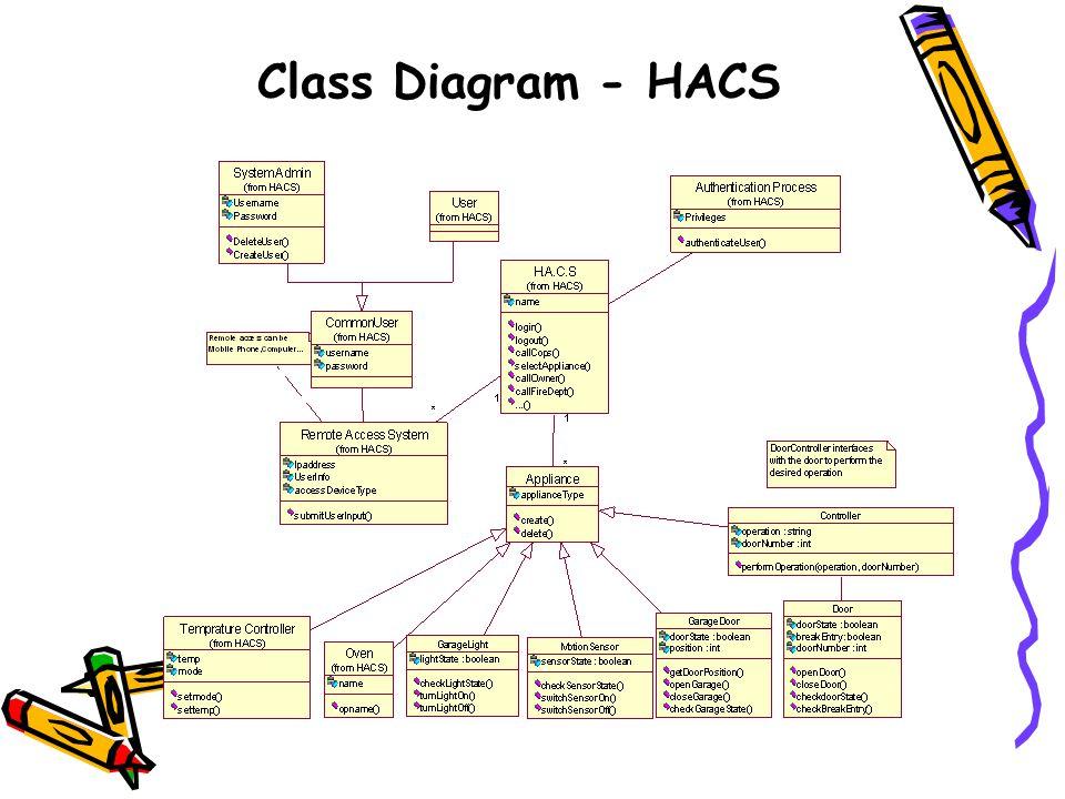 Class Diagram - HACS