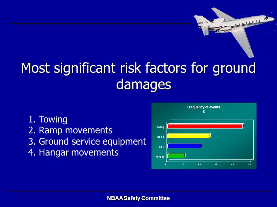 NBAA Safety Committee Most significant risk factors for ground damages 1. Towing 2. Ramp movements 3. Ground service equipment 4. Hangar movements