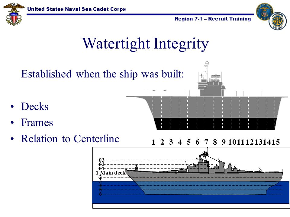 United States Naval Sea Cadet Corps Region 7-1 – Recruit Training Watertight Integrity May be reduced or destroyed through: Enemy Action Storm Damage Collision Stranding Negligence
