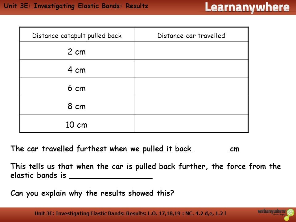 Unit 3E: Investigating Elastic Bands: Results: L.O.