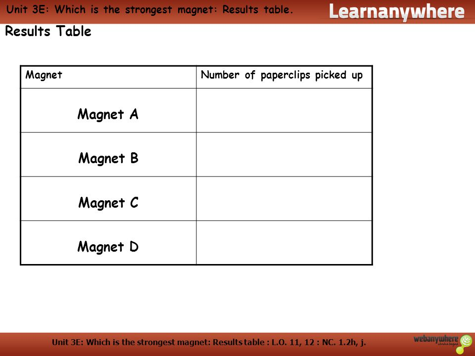 Unit 3E: Which is the strongest magnet: Results table : L.O. 11, 12 : NC. 1.2h, j. Unit 3E: Which is the strongest magnet: Results table. Results Tabl
