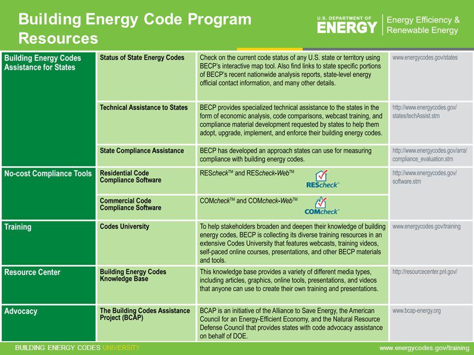 BUILDING ENERGY CODES UNIVERSITYwww.energycodes.gov/training 64 Building Energy Code Program Resources