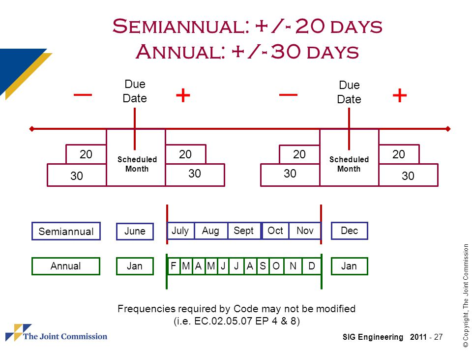 SIG Engineering 2011 - 27 © Copyright, The Joint Commission Semiannual: +/- 20 days Annual: +/- 30 days Due Date Scheduled Month 20 30 JulySeptOctAugNov June Dec JanFMAJJON Semiannual Annual + + JanMASD Frequencies required by Code may not be modified (i.e.