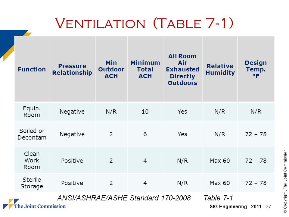 SIG Engineering 2011 - 37 © Copyright, The Joint Commission Ventilation (Table 7-1) Function Pressure Relationship Min Outdoor ACH Minimum Total ACH All Room Air Exhausted Directly Outdoors Relative Humidity Design Temp.