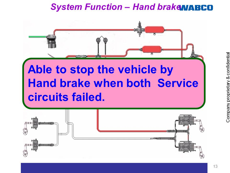 Company proprietary & confidential 13 System Function – Hand brake Able to stop the vehicle by Hand brake when both Service circuits failed.