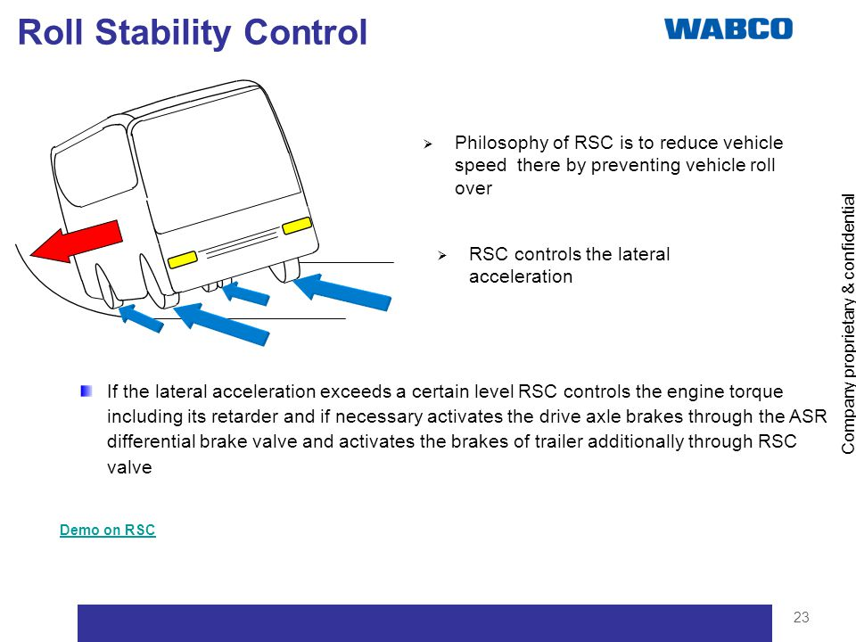 Company proprietary & confidential 23 Roll Stability Control Philosophy of RSC is to reduce vehicle speed there by preventing vehicle roll over If the