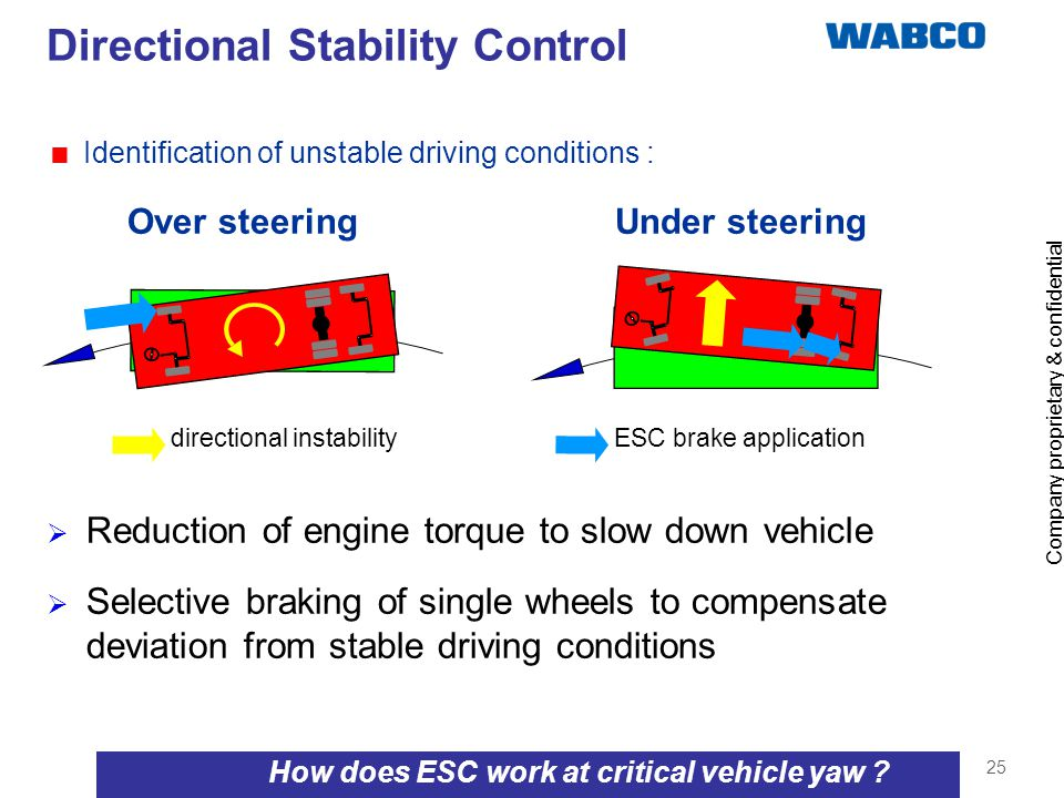 Company proprietary & confidential 25 How does ESC work at critical vehicle yaw ? Directional Stability Control Over steering Under steering Reduction