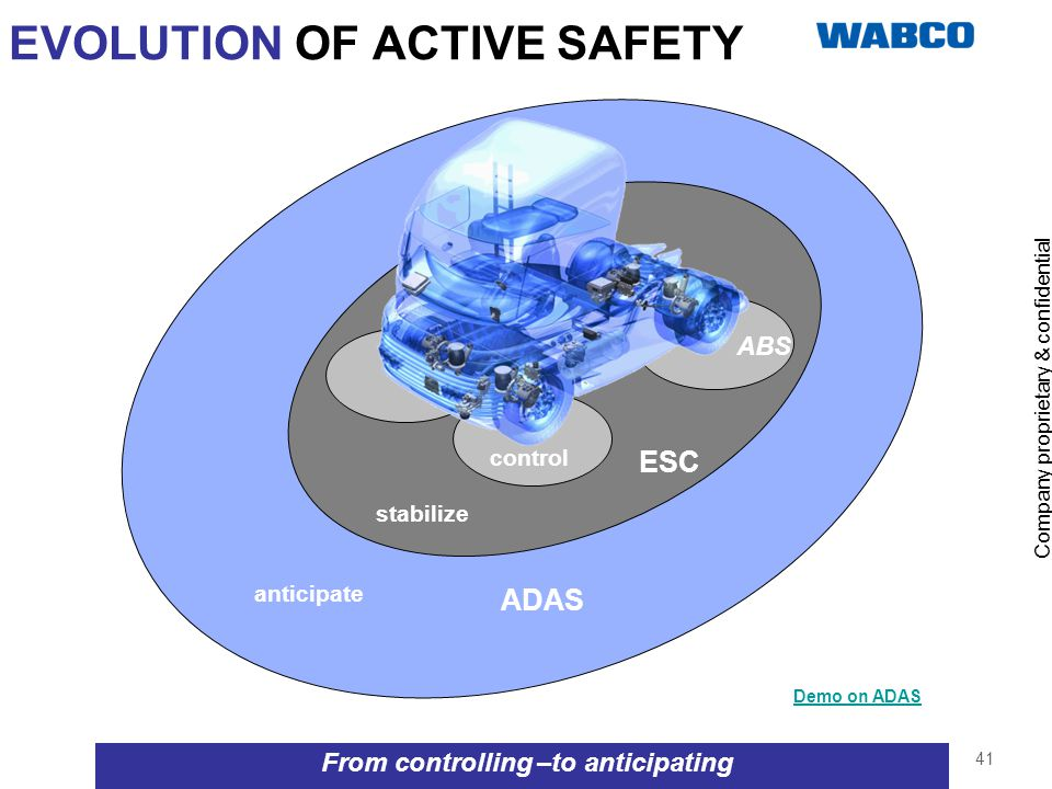 Company proprietary & confidential 41 EVOLUTION OF ACTIVE SAFETY From controlling –to anticipating ABS ESC ADAS control stabilize anticipate Demo on A