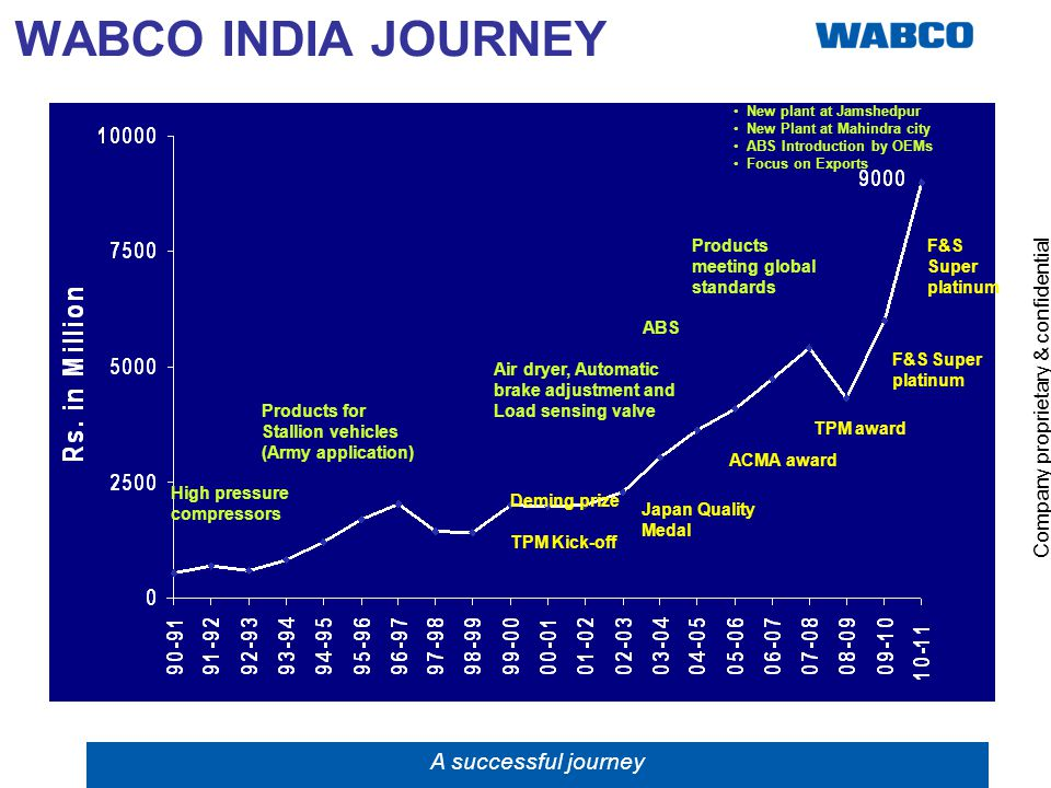 Company proprietary & confidential 5 WABCO INDIA JOURNEY High pressure compressors Deming prize TPM Kick-off ABS Japan Quality Medal Air dryer, Automa