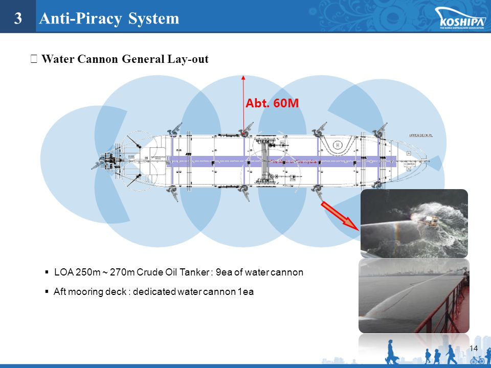 14 3 Anti-Piracy System Water Cannon General Lay-out Abt. 60M Fire Main or Fire Hydrant LOA 250m ~ 270m Crude Oil Tanker : 9ea of water cannon Aft moo