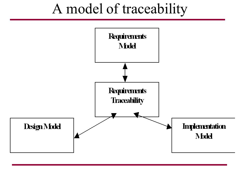 A model of traceability