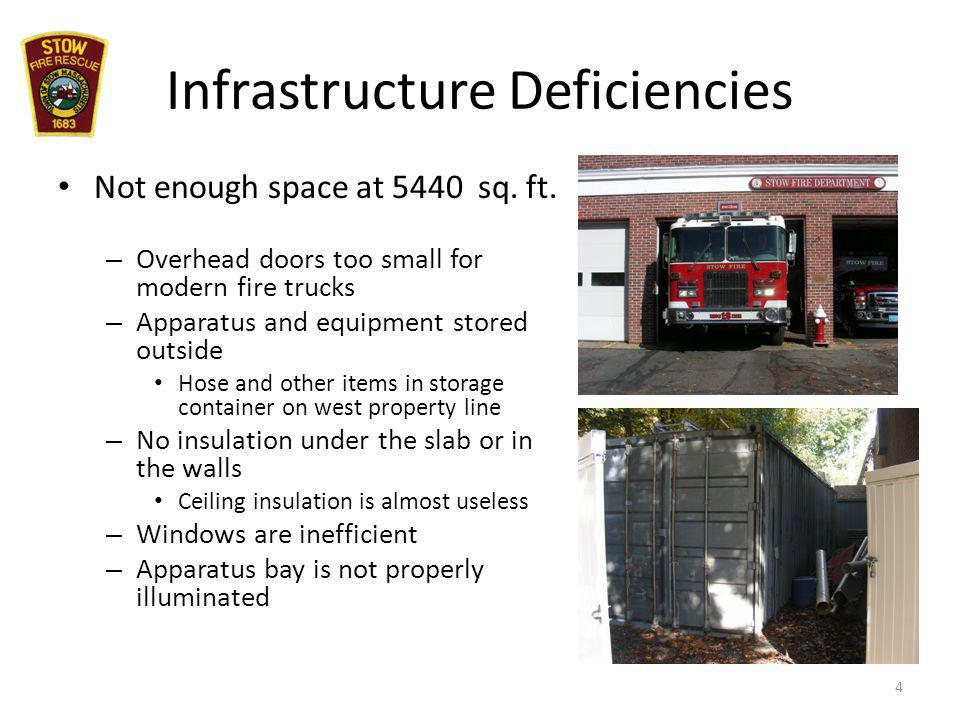 Infrastructure Deficiencies Not enough space at 5440 sq.