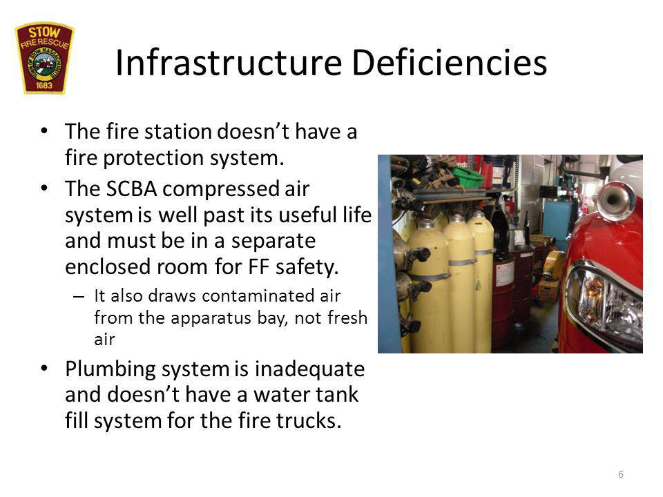 Infrastructure Deficiencies The fire station doesnt have a fire protection system.