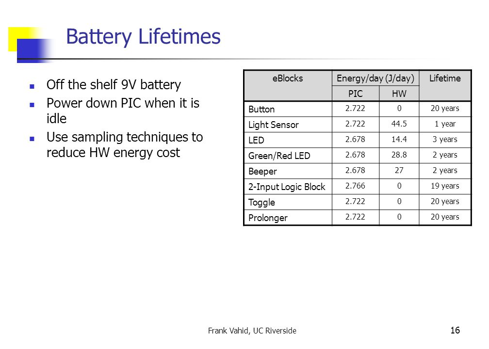 Frank Vahid, UC Riverside 16 Battery Lifetimes Off the shelf 9V battery Power down PIC when it is idle Use sampling techniques to reduce HW energy cost eBlocksEnergy/day (J/day)Lifetime PICHW Button 2.722020 years Light Sensor 2.72244.51 year LED 2.67814.43 years Green/Red LED 2.67828.82 years Beeper 2.678272 years 2-Input Logic Block 2.766019 years Toggle 2.722020 years Prolonger 2.722020 years