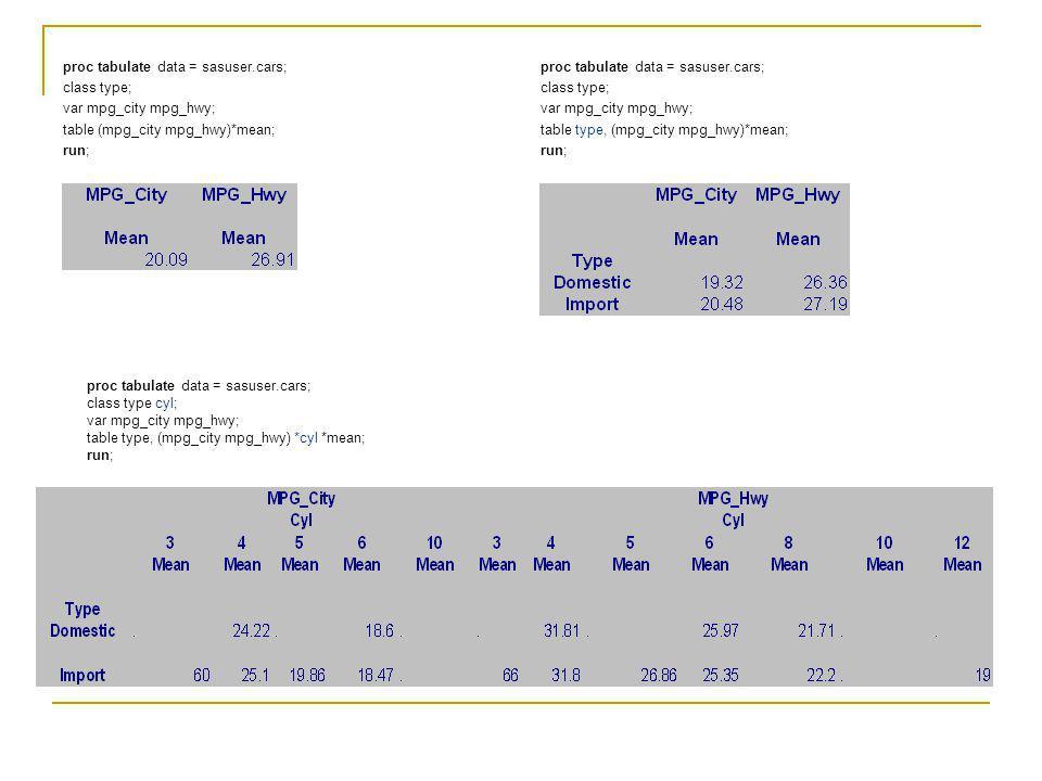proc tabulate data = sasuser.cars; class type; var mpg_city mpg_hwy; table type, (mpg_city mpg_hwy)*mean; run; proc tabulate data = sasuser.cars; clas