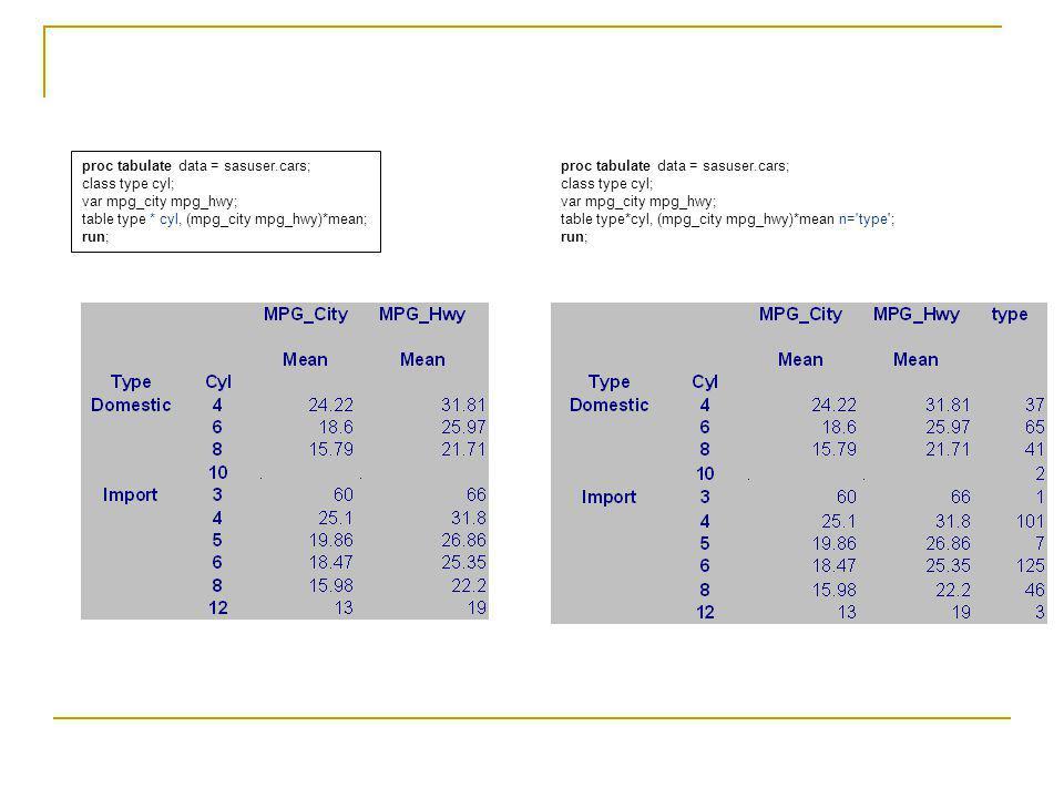 proc tabulate data = sasuser.cars; class type cyl; var mpg_city mpg_hwy; table type * cyl, (mpg_city mpg_hwy)*mean; run; proc tabulate data = sasuser.