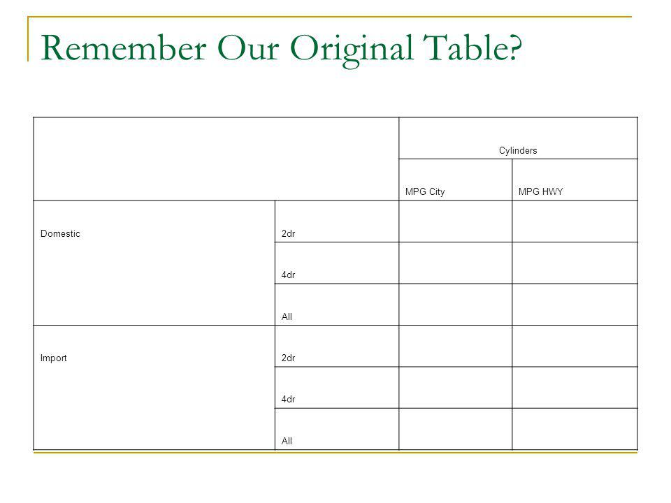Remember Our Original Table? Cylinders MPG CityMPG HWY Domestic2dr 4dr All Import2dr 4dr All