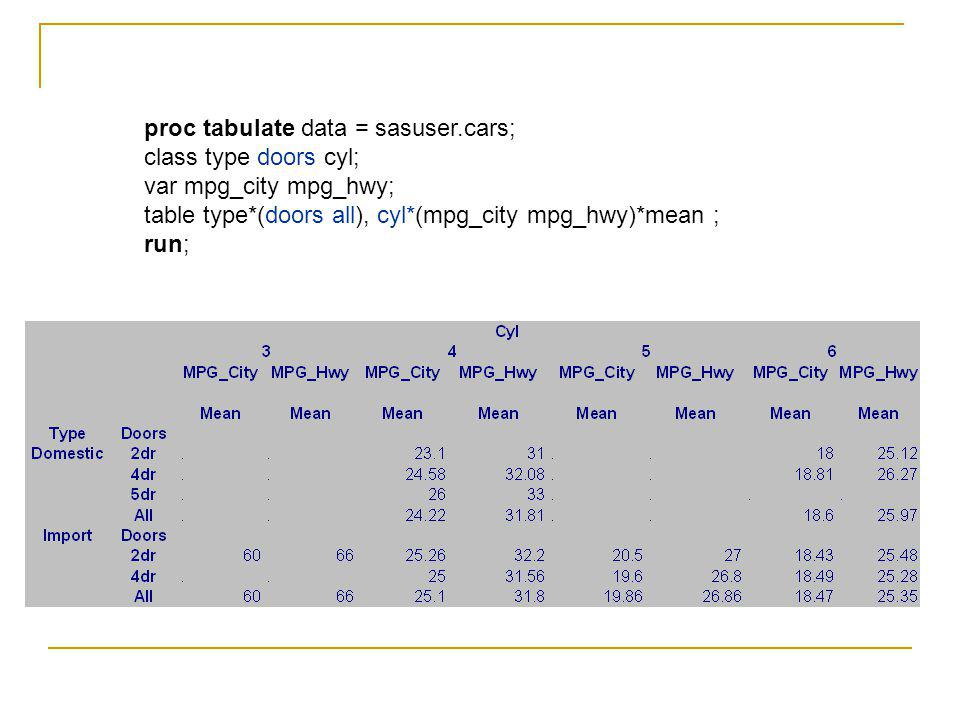 proc tabulate data = sasuser.cars; class type doors cyl; var mpg_city mpg_hwy; table type*(doors all), cyl*(mpg_city mpg_hwy)*mean ; run;