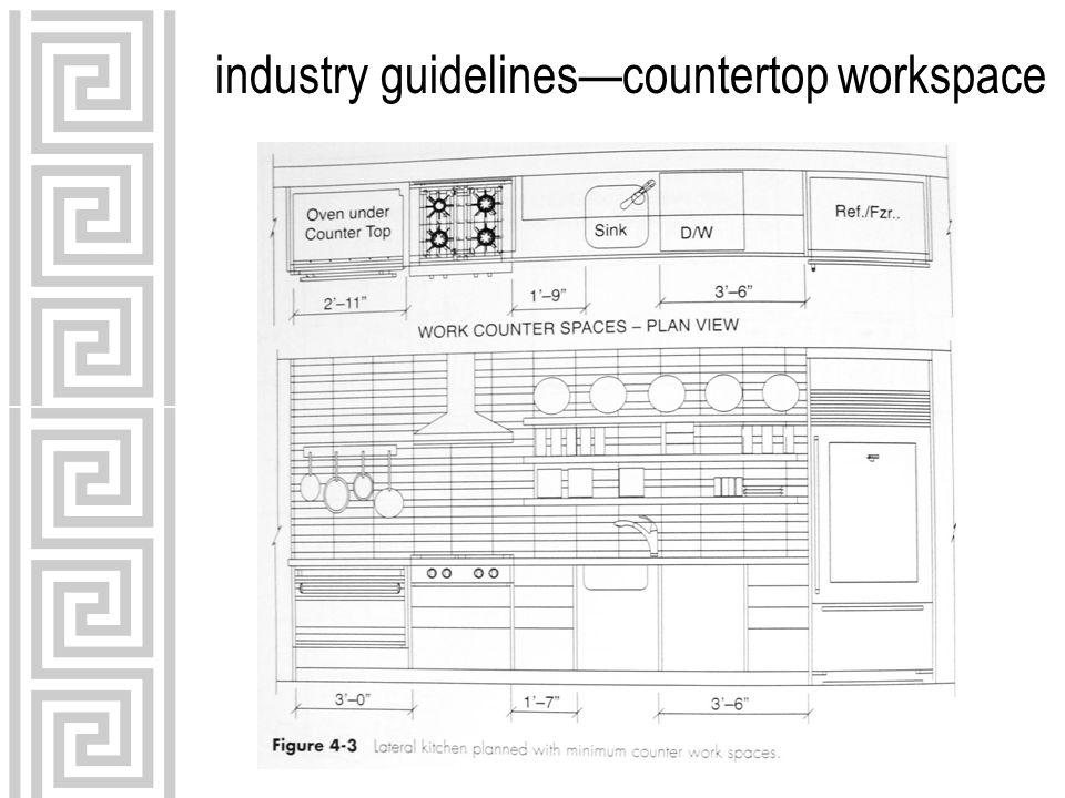 industry guidelinescountertop workspace