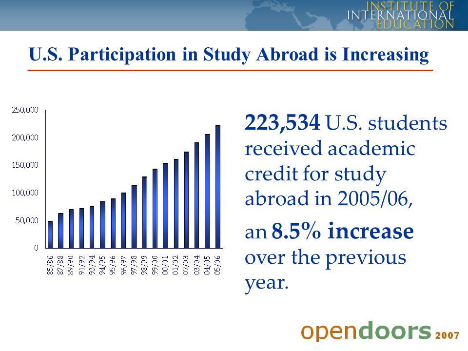 U.S. Participation in Study Abroad is Increasing 223,534 U.S.