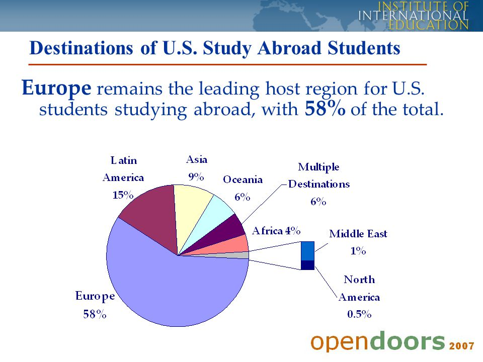 Destinations of U.S. Study Abroad Students Europe remains the leading host region for U.S.
