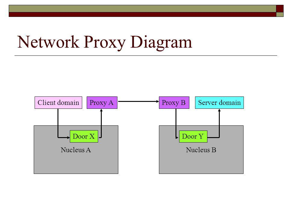 Nucleus BNucleus A Network Proxy Diagram Client domainServer domainProxy AProxy B Door X Door Y