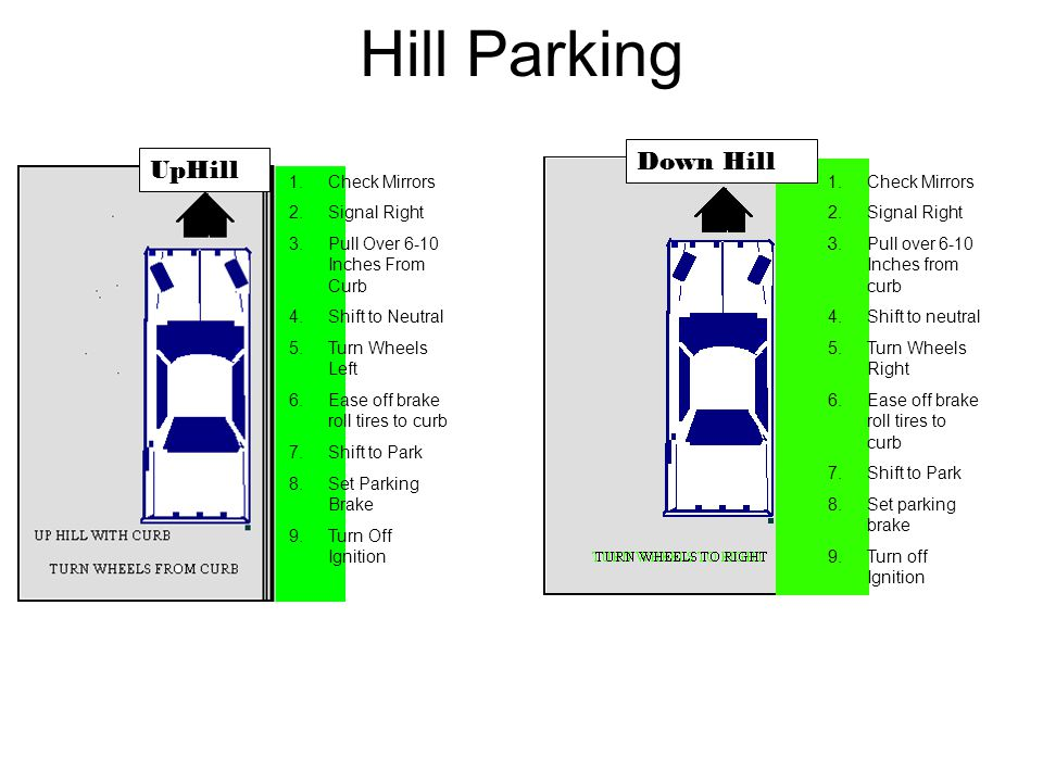 Hill Parking UpHill Down Hill 1.Check Mirrors 2.Signal Right 3.Pull Over 6-10 Inches From Curb 4.Shift to Neutral 5.Turn Wheels Left 6.Ease off brake