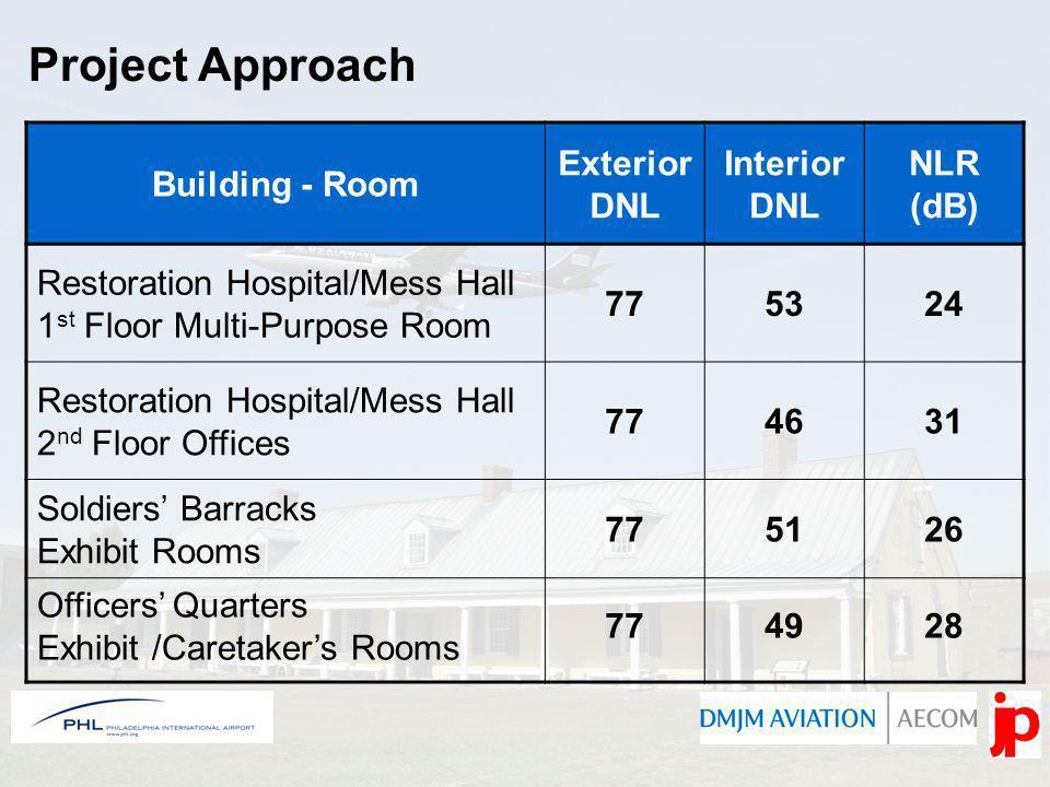 Project Approach Building - Room Exterior DNL Interior DNL NLR (dB) Restoration Hospital/Mess Hall 1 st Floor Multi-Purpose Room 775324 Restoration Ho