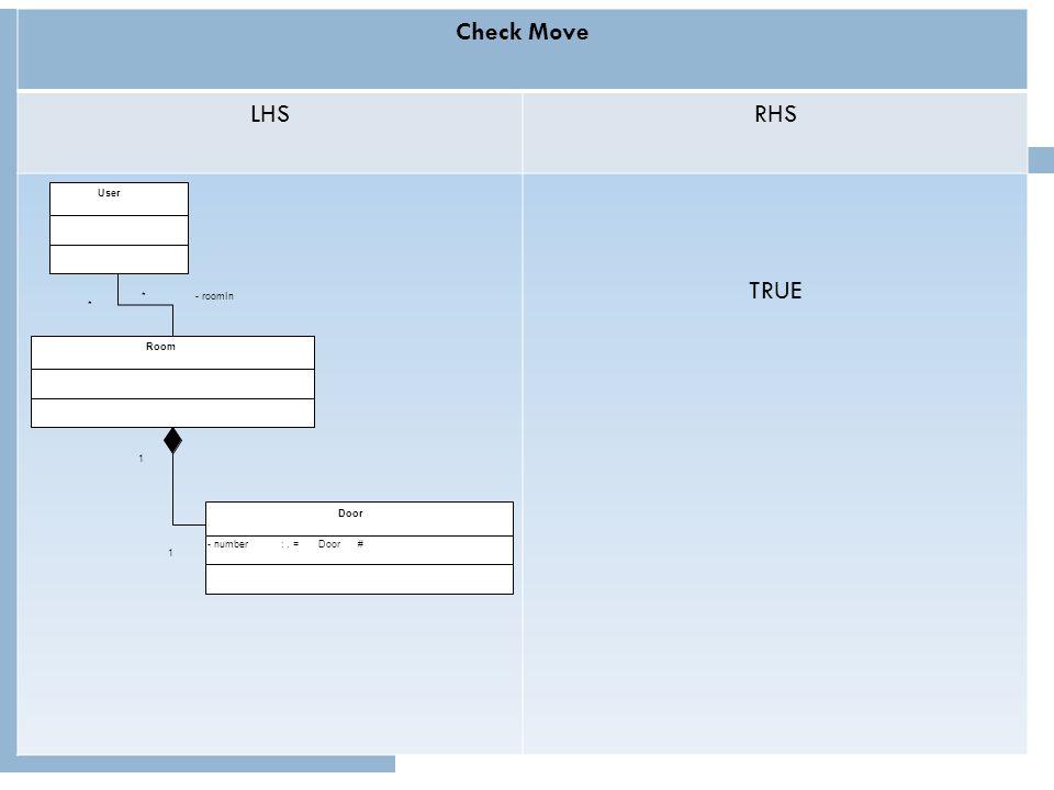 The Behavioral Semantics of a User Move Activity Move Door# Check Move LHSRHS TRUE User Room Door -number:. =Door# * -roomIn* 1 1 Check Move LHSRHS TR