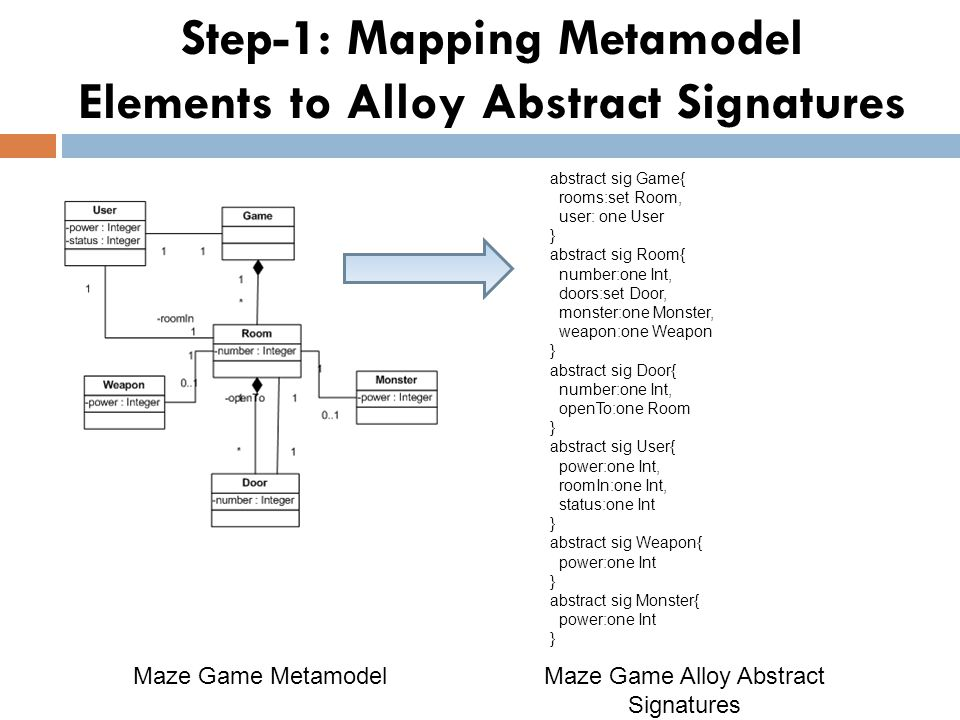 Step-1: Mapping Metamodel Elements to Alloy Abstract Signatures Maze Game Metamodel abstract sig Game{ rooms:set Room, user: one User } abstract sig Room{ number:one Int, doors:set Door, monster:one Monster, weapon:one Weapon } abstract sig Door{ number:one Int, openTo:one Room } abstract sig User{ power:one Int, roomIn:one Int, status:one Int } abstract sig Weapon{ power:one Int } abstract sig Monster{ power:one Int } Maze Game Alloy Abstract Signatures