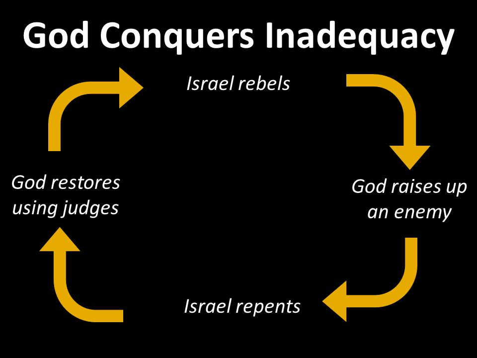 Israel rebels Israel repents God raises up an enemy God restores using judges God Conquers Inadequacy