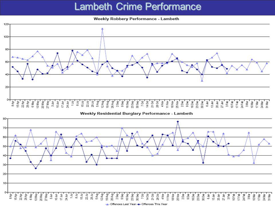 Lambeth Crime Performance