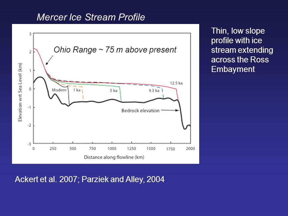 Mercer Ice Stream Profile Ackert et al. 2007; Parziek and Alley, 2004 Thin, low slope profile with ice stream extending across the Ross Embayment Ohio