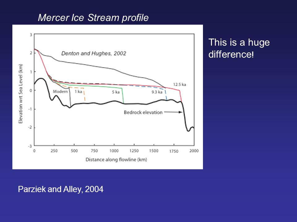 Parziek and Alley, 2004 Mercer Ice Stream profile This is a huge difference !