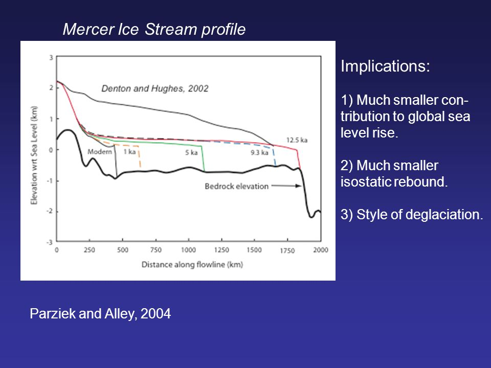 Parziek and Alley, 2004 Mercer Ice Stream profile Implications: 1) Much smaller con- tribution to global sea level rise.
