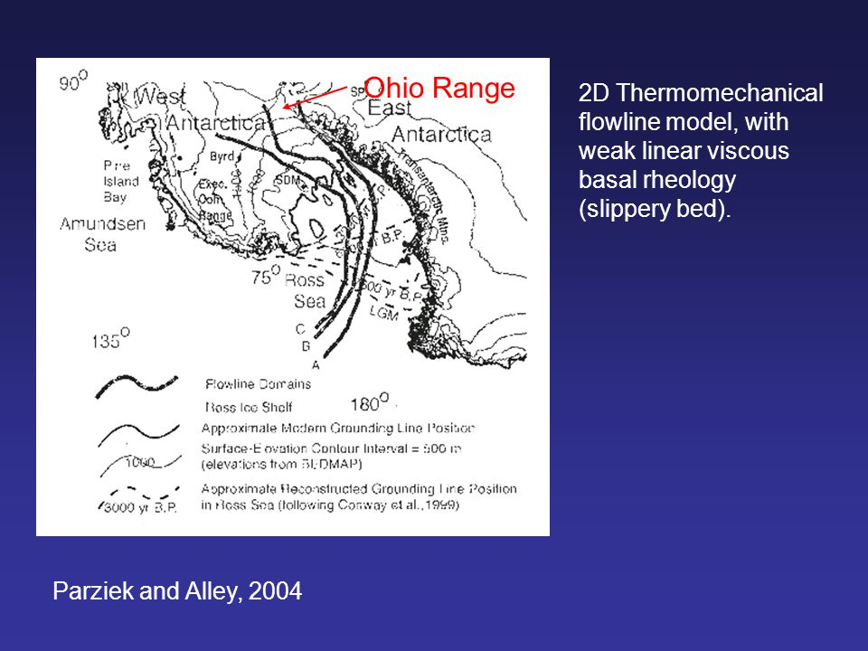 Parziek and Alley, 2004 2D Thermomechanical flowline model, with weak linear viscous basal rheology (slippery bed). Ohio Range