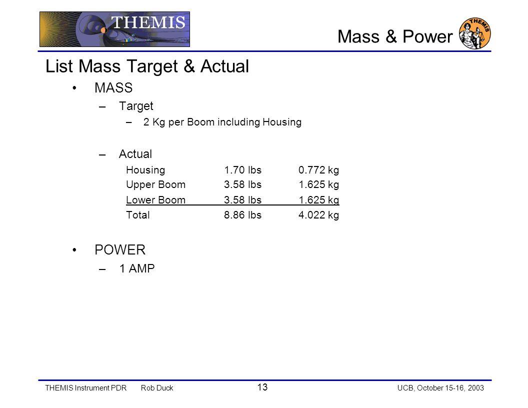THEMIS Instrument PDRRob Duck 13 UCB, October 15-16, 2003 Mass & Power List Mass Target & Actual MASS –Target –2 Kg per Boom including Housing –Actual Housing1.70 lbs0.772 kg Upper Boom3.58 lbs1.625 kg Lower Boom3.58 lbs1.625 kg Total8.86 lbs4.022 kg POWER –1 AMP