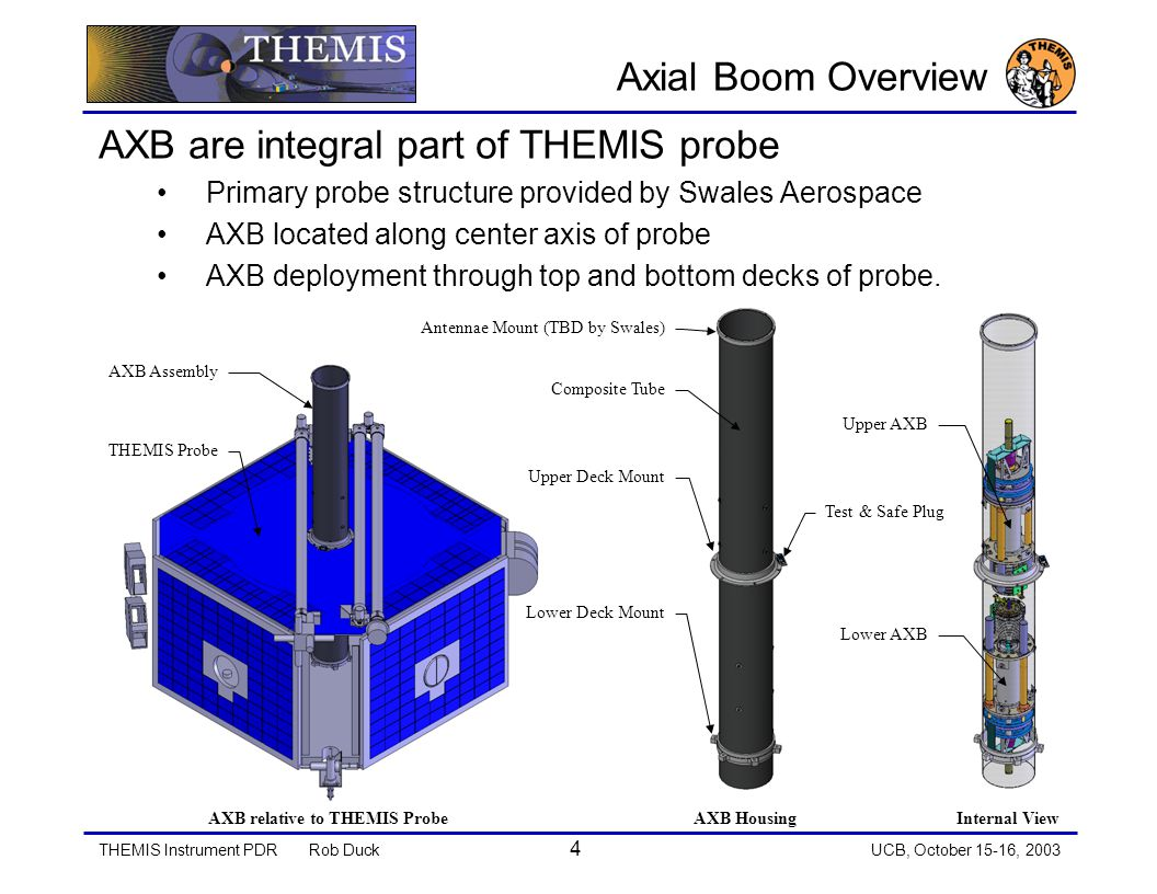 THEMIS Instrument PDRRob Duck 4 UCB, October 15-16, 2003 Axial Boom Overview AXB are integral part of THEMIS probe Primary probe structure provided by Swales Aerospace AXB located along center axis of probe AXB deployment through top and bottom decks of probe.