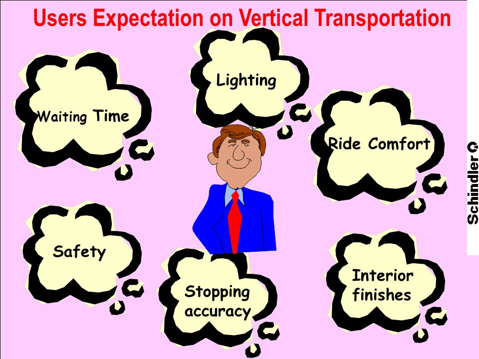 Lighting Safety Stopping accuracy Waiting Time Interior finishes Ride Comfort Users Expectation on Vertical Transportation