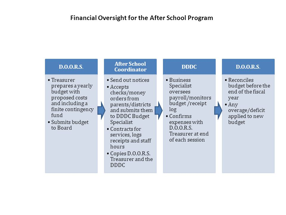 Financial Oversight for the After School Program D.O.O.R.S.
