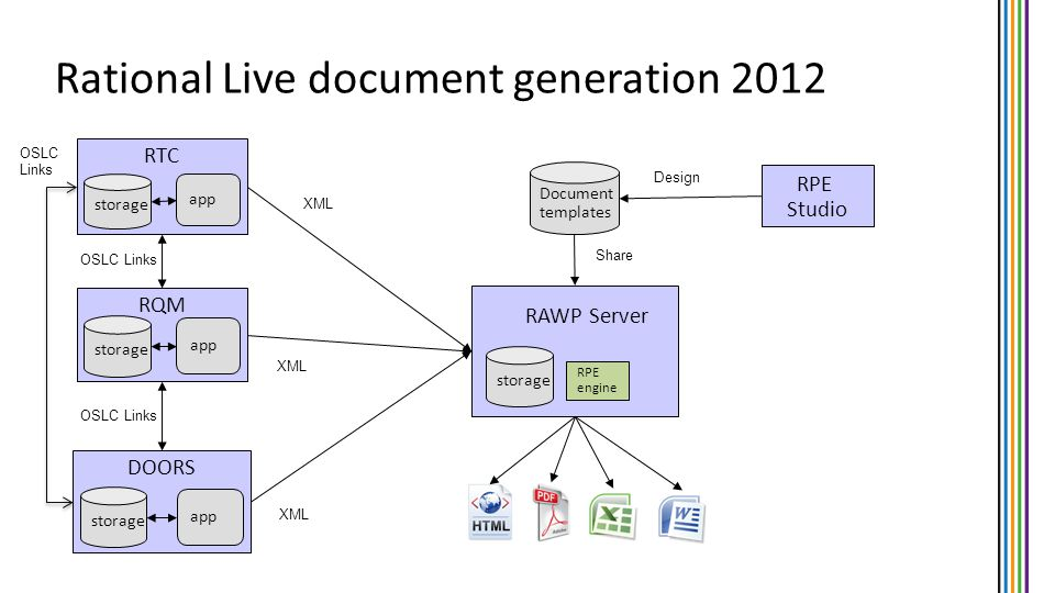 Rational Live document generation 2012 RTC storage app RQM storage app DOORS storage app XML RPE engine RAWP Server OSLC Links RPE Studio Document tem
