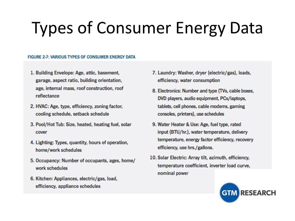 Types of Consumer Energy Data