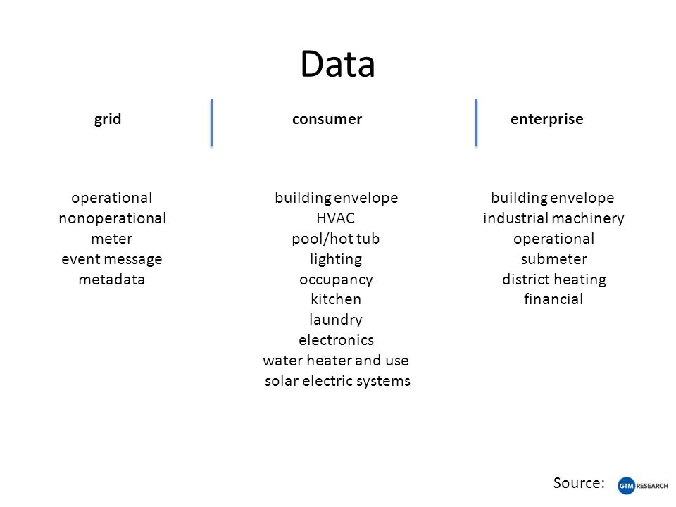 Data grid consumerenterprise Source: building envelope HVAC pool/hot tub lighting occupancy kitchen laundry electronics water heater and use solar ele