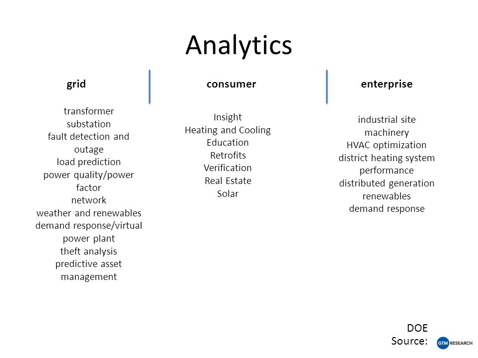 Analytics grid consumerenterprise Source: transformer substation fault detection and outage load prediction power quality/power factor network weather and renewables demand response/virtual power plant theft analysis predictive asset management Insight Heating and Cooling Education Retrofits Verification Real Estate Solar DOE industrial site machinery HVAC optimization district heating system performance distributed generation renewables demand response