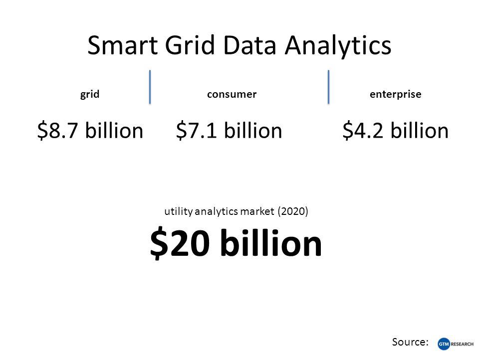 Smart Grid Data Analytics grid $8.7 billion consumer $7.1 billion enterprise $4.2 billion Source: utility analytics market (2020) $20 billion