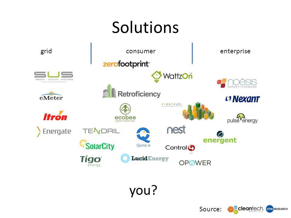 Solutions grid consumerenterprise Source: you?