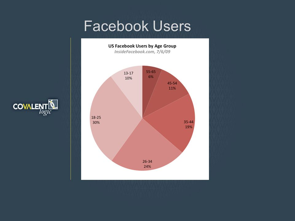 Facebook Users