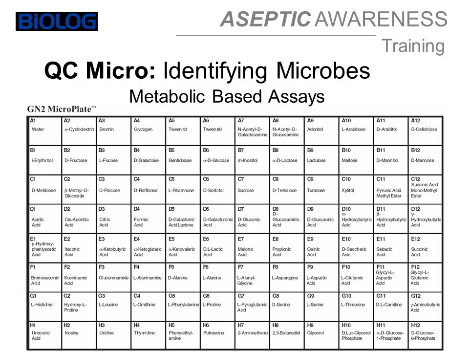 ASEPTIC AWARENESS Training QC Micro: Identifying Microbes Metabolic Based Assays