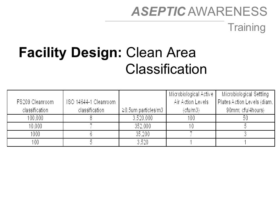 ASEPTIC AWARENESS Training Facility Design: Clean Area Classification
