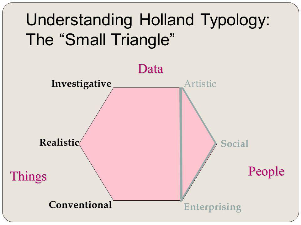 Realistic Investigative Artistic Social Enterprising Conventional Things Data People Understanding Holland Typology: The Small Triangle